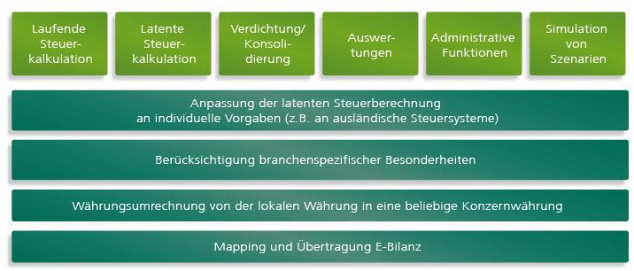 Steuerreporting mit DefTax® | Rödl & Partner