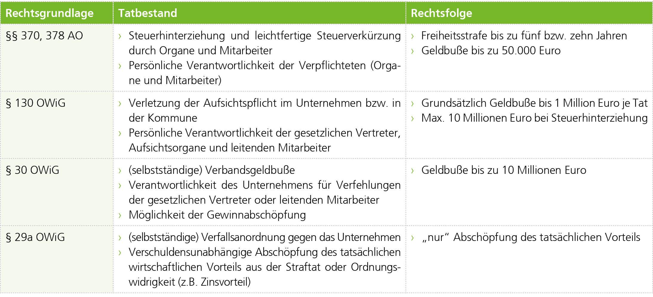 2b Ustg Und Tax Compliance In Der Sache Getrennt Und Im Grunde