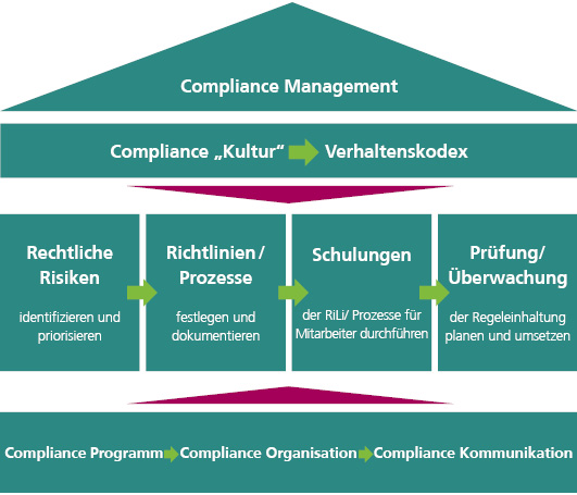 compliance management Compliance management at deutsche post dhl group comprises rules, standards and processes intended to ensure the observance of laws and.