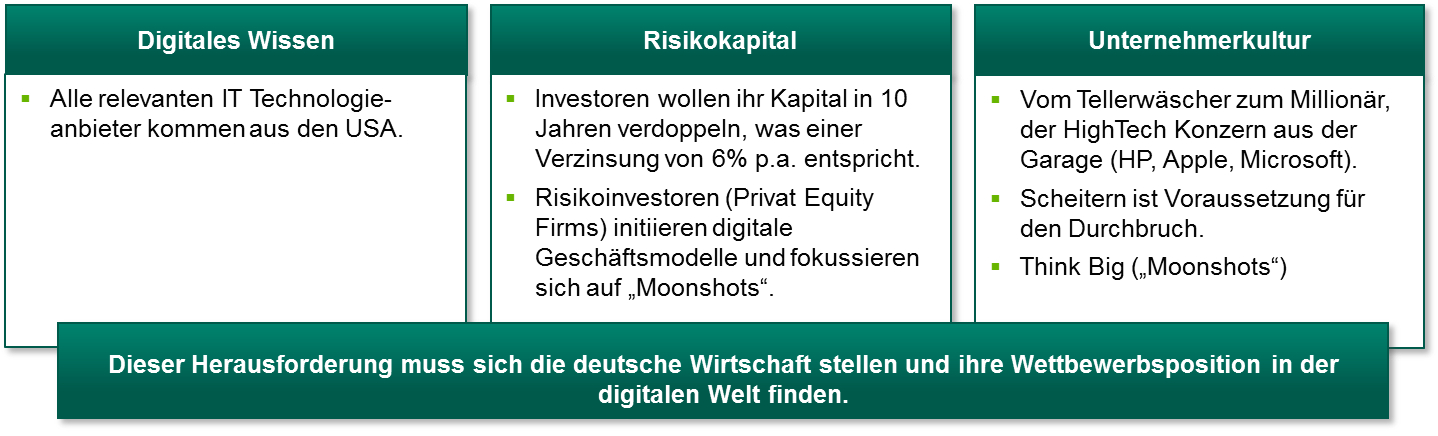 Digitalisierung und disruptive Innovationen.