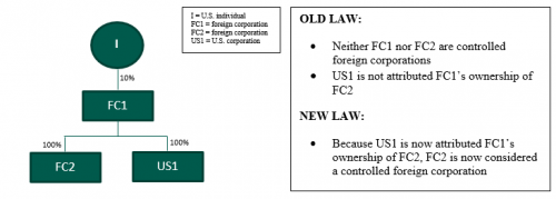 "form 965 dfic  Rückführungssteuer (""Repatriation Tax"")   Rödl & Partner"