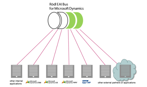 Rödl enterprise application integration bus